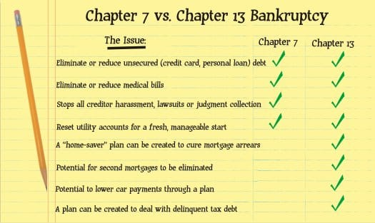 Chapter 7 vs chapter 13 bankruptcy